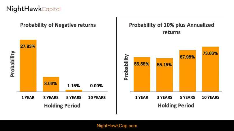 Return probability over 10 year holding period