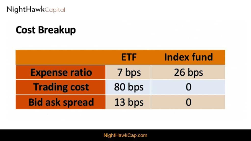 Cost Breakup of Index vs ETF