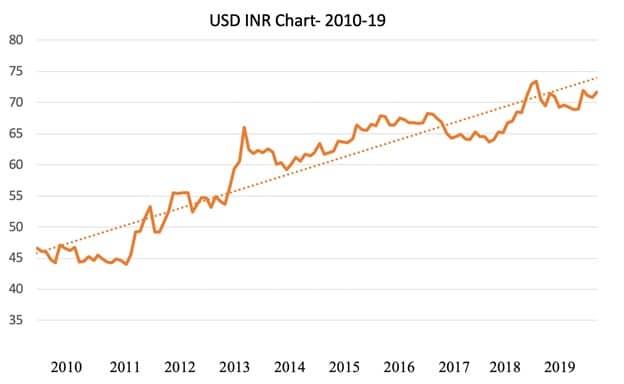 USD INR Chart NRE Deposit