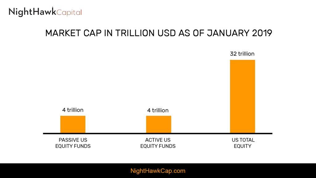 Market Cap in Trillion USD
